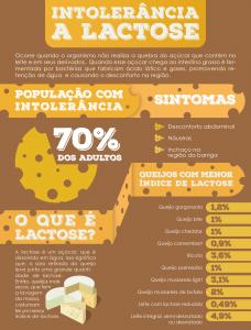 2016-portal-do-queijo---intolerancia-a-lactose